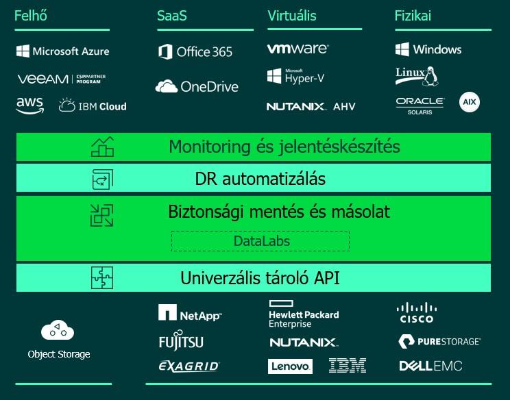Támogatott Veeam hardver- és platform gyártók Veeam